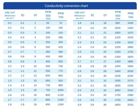Conductivity conversion chart