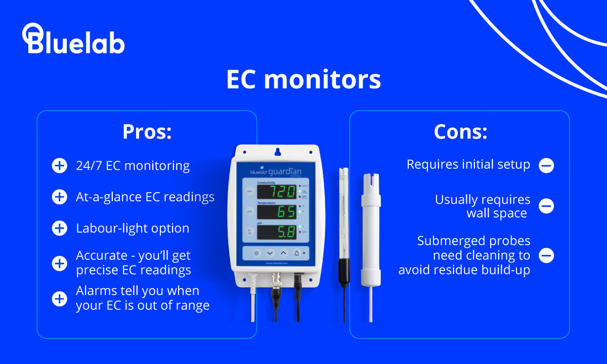 Pros and cons of EC monitors