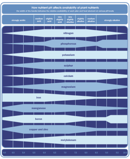 A chart showing nutrient availability within pH ranges